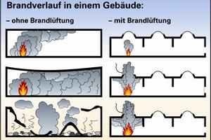 Entrauchung durch Dachoberlichter<br />Grafik: FVLR Fachverband Tageslicht und Rauchschutz e. V.