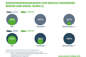 """Erdgasmotoren sorgen für deutlich weniger Schadstoffemissionen als Benzin- oder Dieselmotoren<span class=""""bildnachweis"""">Grafik: Zukunft Erdgas e.V.</span>"""