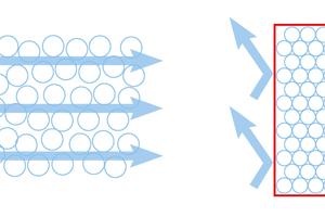 """Wärmedämmung basiert auf eingeschlossener Luft: Links ist die Dämmung ungeschützt. Luftbewegung reduziert die Dämmwirkung. Rechts ist die Dämmung innen luftdicht und außen winddicht geschützt und kann so die volle Dämmwirkung erreichen<span class=""""bildnachweis"""">Grafiken: Pro Clima</span>"""