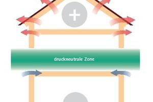 """Die Grafik zeigt die druckneutrale Zone in einem Haus<span class=""""bildnachweis"""">Grafik: Moll/Pro Clima</span>"""