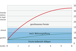 Je höher die CO2-Konzentration in einem Raum, desto schlechter die Konzentrationsfähigkeit. Als angenehm empfinden Menschen eine CO2-Konzentration unter 1000 ppm⇥Quelle: komfortlueftung.at
