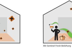 """<span class=""""bildnachweis""""><strong>Der """"Sentinel Fresh""""-Baustellenlüfter tauscht nach dem Einbau die Innenraumluft aus und führt dabei Schadstoffe und Feuchte ab</strong></span>"""