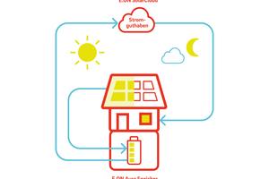"""So funktioniert schematisch dargestellt die Solar-Cloud von E.ON <span class=""""bildnachweis"""">Quelle: E.ON</span>"""