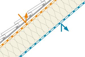 Voraussetzung für eine funktionierende Dämmung ist der Schutz der Dämmschicht vor Luftbewegungen: innen luftdicht, außen winddicht<br /><br />