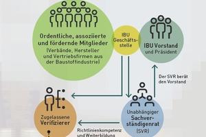 Struktur der unabhängigen Dritten im IBU-Programm