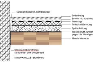 """Der Entwurf zur neuen Holzbaurichtline ergänzt die """"Anforderungen an Standardgebäude der Gebäudeklasse 4 und 5 mit feuerwiderstandsfähigen Bauteilen in Massivholzbauweise"""""""