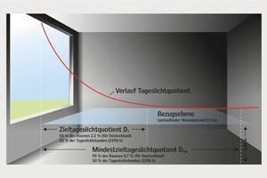 Nach den Richtwerten der europaweit gültigen Tageslichtnorm sollen auf 50 Prozent der Bezugsfläche im Raum 300 Lux und auf 95 Prozent der Fläche mindestens 100 Lux erreicht werden
