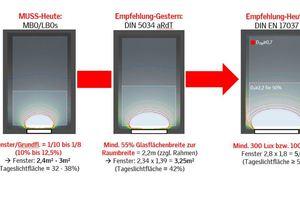 Eine Fensterfläche von 20 bis 25 Prozent im Verhältnis zur Grundfläche des Raums soll zur Erfüllung der europäischen Tageslichtnorm genügen