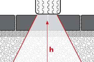 Schottertragschichten verteilen die Last unter einem Winkel von 60° und vermindern so die Last pro Fläche
