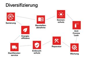 Die Roto Frank Professional Service GmbH hat sich auf die Wartung, Reparatur und Aufwertung von Haustüren, Dachfenstern und anderen Fenstern spezialisiert<br />&nbsp;<br />