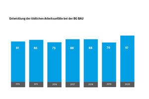 Die Zahl tödlicher Arbeitsunfälle auf deutschen Baustellen ist 2020 gegenüber dem Vorjahr gestiegen. Als häufigste Unfallursache gelten laut BG Bau Abstürze von Leitern, Dächern und Gerüsten<br />