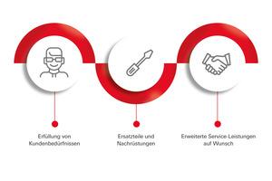 """Roto Dachfenster, Roto Professional Service und die angeschlossenen """"Service-Friends"""" bündeln ihre Kräfte im neuen """"Roto Rundum-Service""""<br />"""