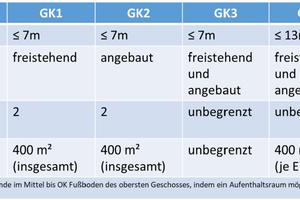 Abbildung 1: Tabelle der Gebäudeklassen (GK) nach MBO/ LBO