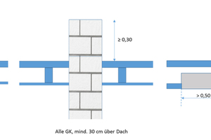 """Brandwandausführung bei unterschiedlichen Gebäudeklassen <span class=""""bildnachweis""""></span>"""