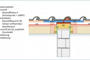 Ausführungsmöglichkeit im Detail für Gebäudeklassen 1-3