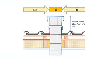 Ausführungsmöglichkeit im Detail für alle Gebäudeklassen