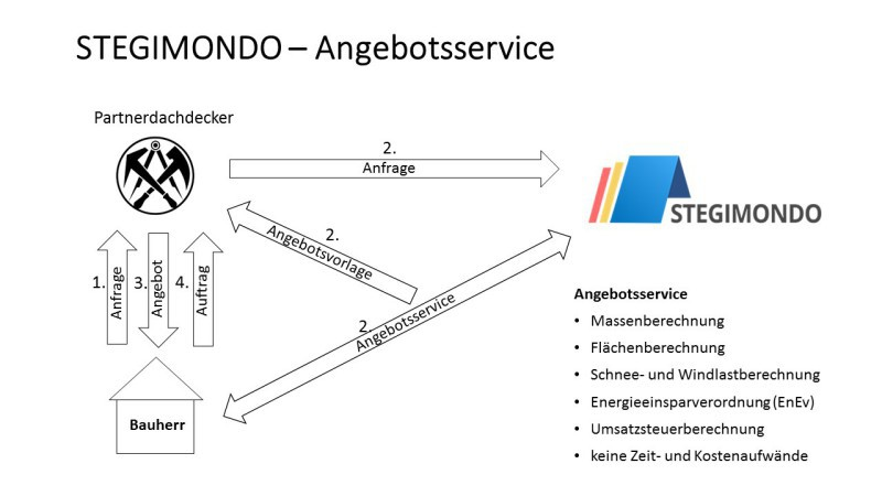 Online Plattform Stegimondo Vermittelt Dachdeckerbetriebe An
