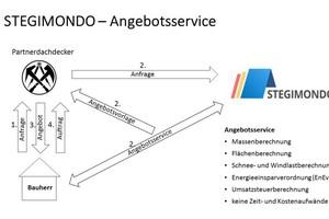 Über die Online-Plattform Stegimondo können Dachdecker neue Aufträge von Bauherren erhalten