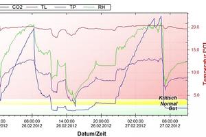 """30 Std.-Protokoll eines Schlafzimmers. Am Tag sind die CO2-Werte in Ordnung, nachts aber zu hoch<span class=""""bildnachweis"""">Quelle: Hans Westfeld</span>"""