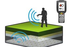 Feuchtigkeit per Knopfdruck erkennen: die sensorgestützte kabellose Dachkontrolle