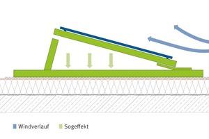 Aerodynamische Systeme haben Spoilerbleche zur Windableitung und die Aufstellwinkel der Module sind gering. Außerplanmäßige Kräfte dürfen nicht in die Dachabdichtung eingeleitet werden