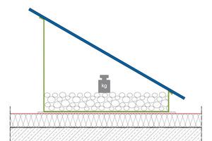 """Lagesicherung durch Auflast auf dem Flachdach: Zwischen Dachabdichtung und Auflast gehört stets eine Schutzlage <span class=""""bildnachweis""""> </span>"""